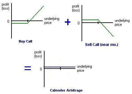 Octave trading system