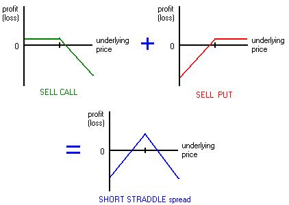 Selling stock options at a loss