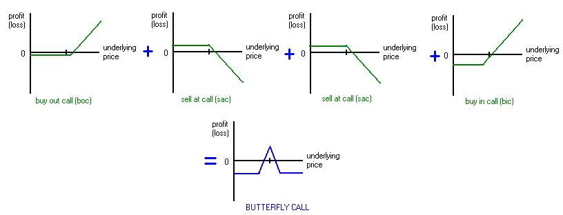 Fx options butterfly