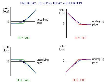 Option trade graphs