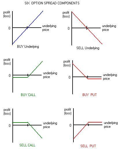 How to trade call and put options